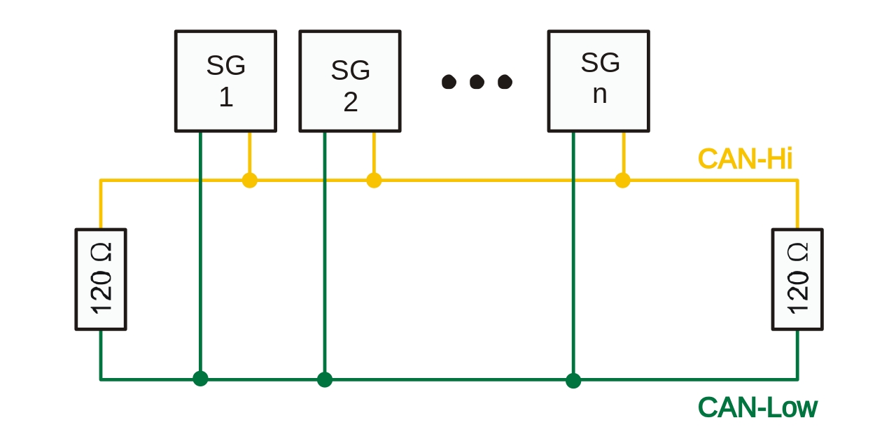 with no devices connected, can-hi and can-low will have the same voltage  level (it's not even important what level)  each device can pull the two  apart,