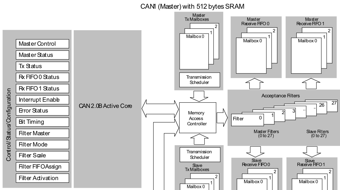The CAN bus, part 3 - STM32 : JeeLabs