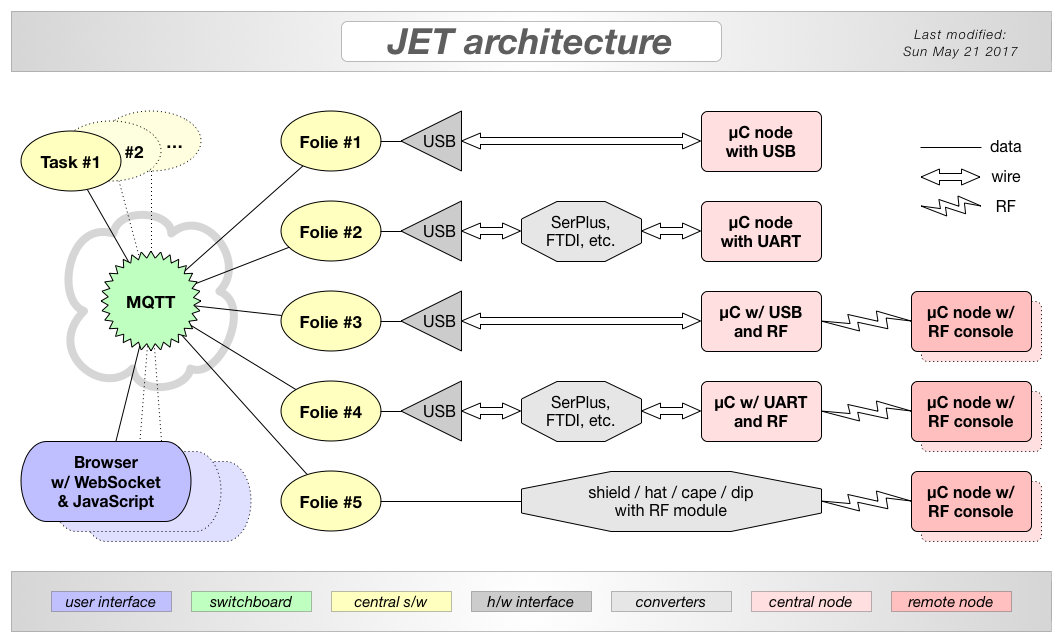 Redesigning the JET model • JeeLabs
