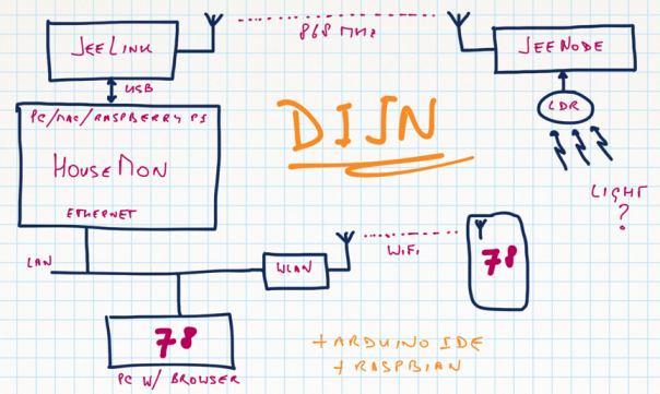 dijn01-diagram
