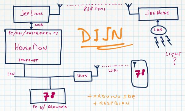 linux jeelabs rh jeelabs org