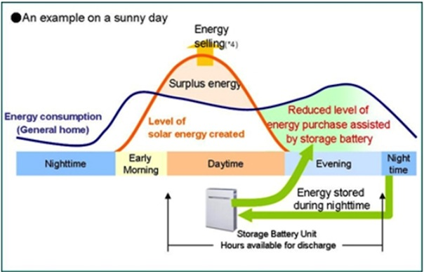 2-large-fighting-blackouts-japan-residential-pv-and-energy-storage-market-flourishing