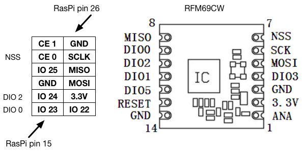 RPi middle pins SPI