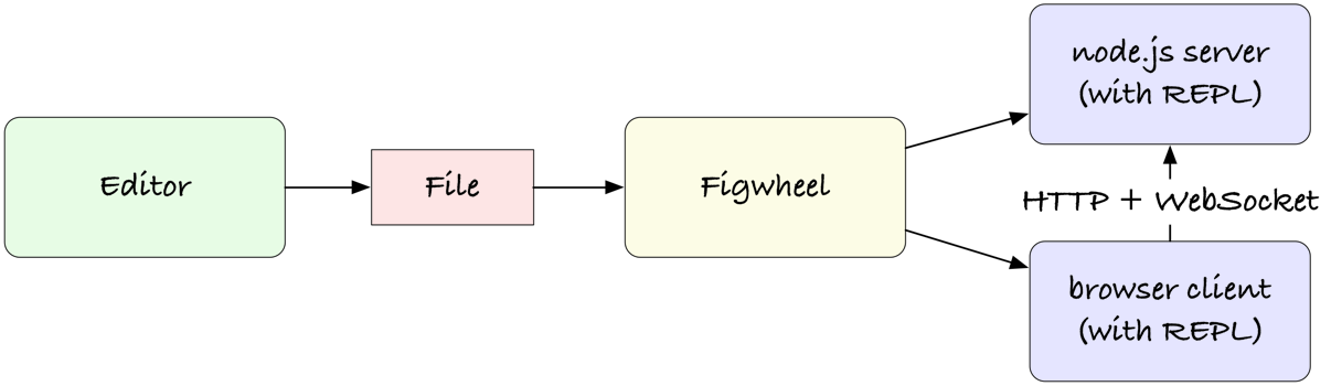 Edit figwheel