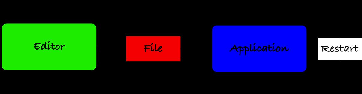 Edit file